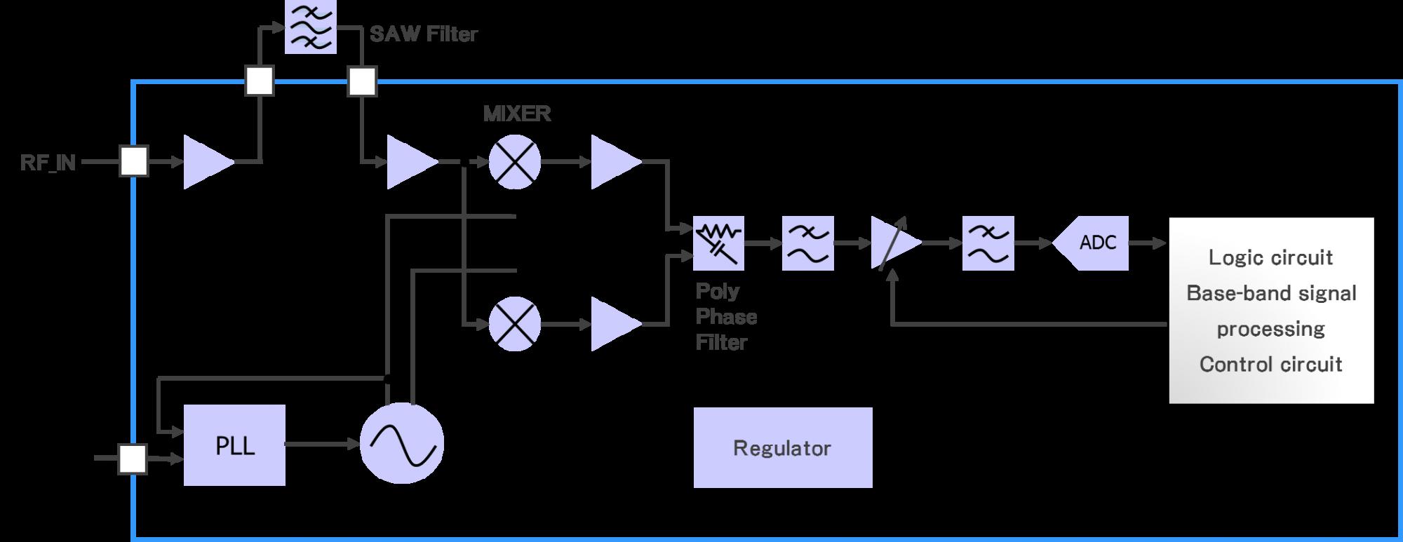 Rf Amp Wireless Communication Solutions Lsi Design Service