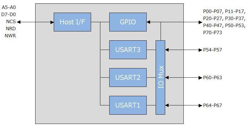 TDS601ブロック図