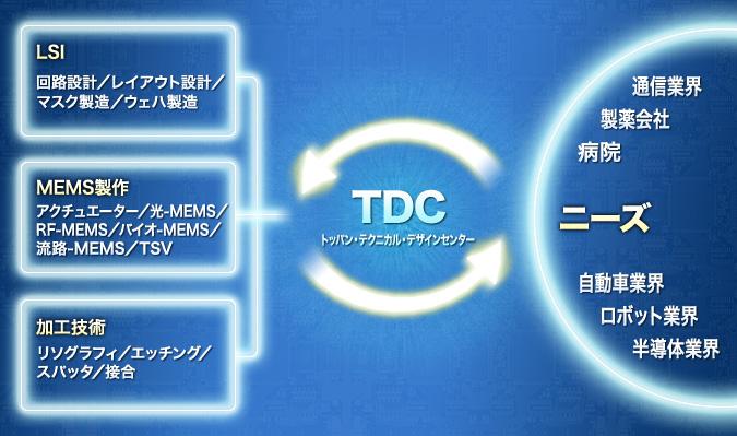 MEMSを核とした応用例